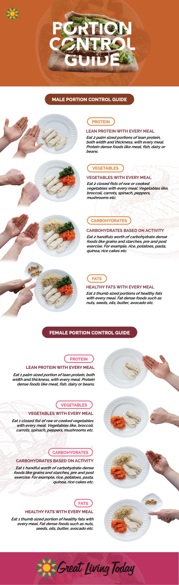 Infographic detailing Portion Control for men and women